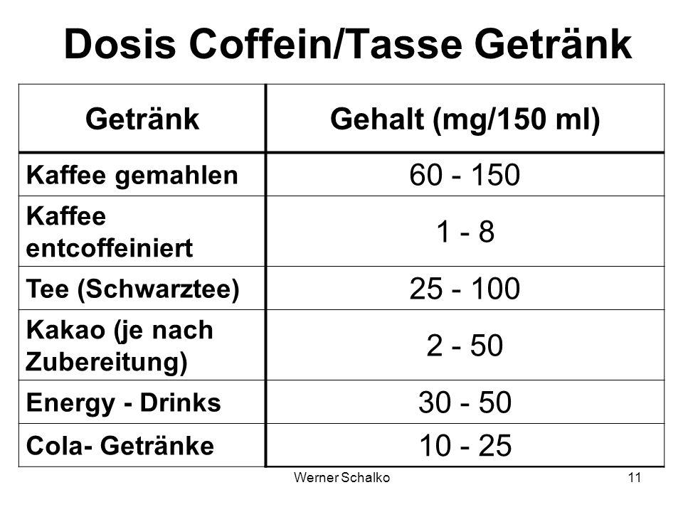 Werner Schalko11 Dosis Coffein/Tasse Getränk GetränkGehalt (mg/150 ml) Kaffee gemahlen 60 - 150 Kaffee entcoffeiniert 1 - 8 Tee (Schwarztee) 25 - 100