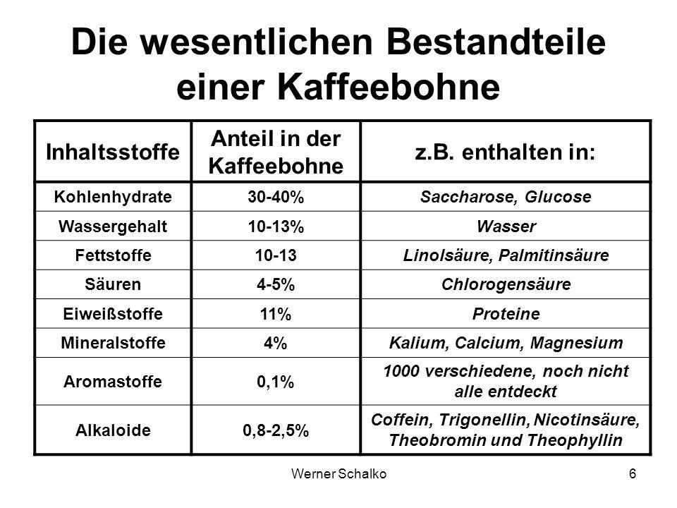 Werner Schalko6 Die wesentlichen Bestandteile einer Kaffeebohne Inhaltsstoffe Anteil in der Kaffeebohne z.B. enthalten in: Kohlenhydrate30-40%Saccharo