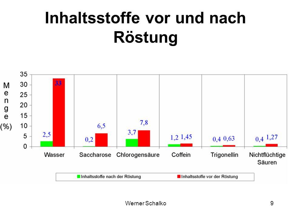 Werner Schalko20 Aromastoffe Die Röstprodukte hydrolysierter Chlorogen- säuren, nur wenig am Kaffeearoma beteiligt.
