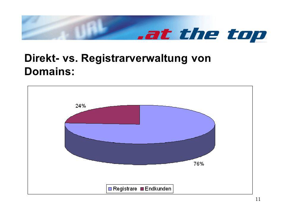 11 Direkt- vs. Registrarverwaltung von Domains: