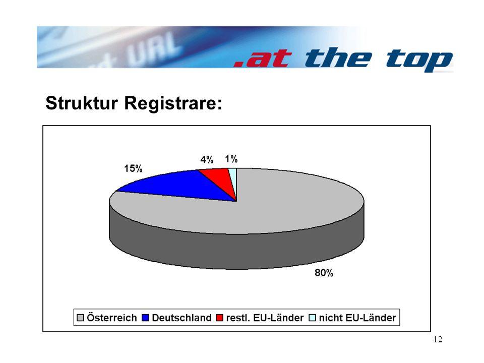 12 Struktur Registrare: