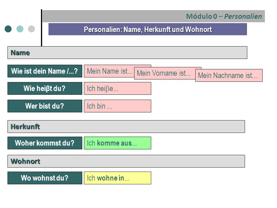 Name Mein Name ist... Wohnort Personalien: Name, Herkunft und Wohnort Ich bin... Herkunft Ich hei  e... Ich komme aus... Ich wohne in... Módulo 0 – P