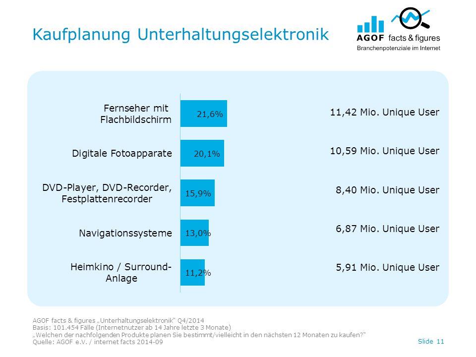 """Kaufplanung Unterhaltungselektronik Slide 11 AGOF facts & figures """"Unterhaltungselektronik Q4/2014 Basis: 101.454 Fälle (Internetnutzer ab 14 Jahre letzte 3 Monate) """"Welchen der nachfolgenden Produkte planen Sie bestimmt/vielleicht in den nächsten 12 Monaten zu kaufen Quelle: AGOF e.V."""