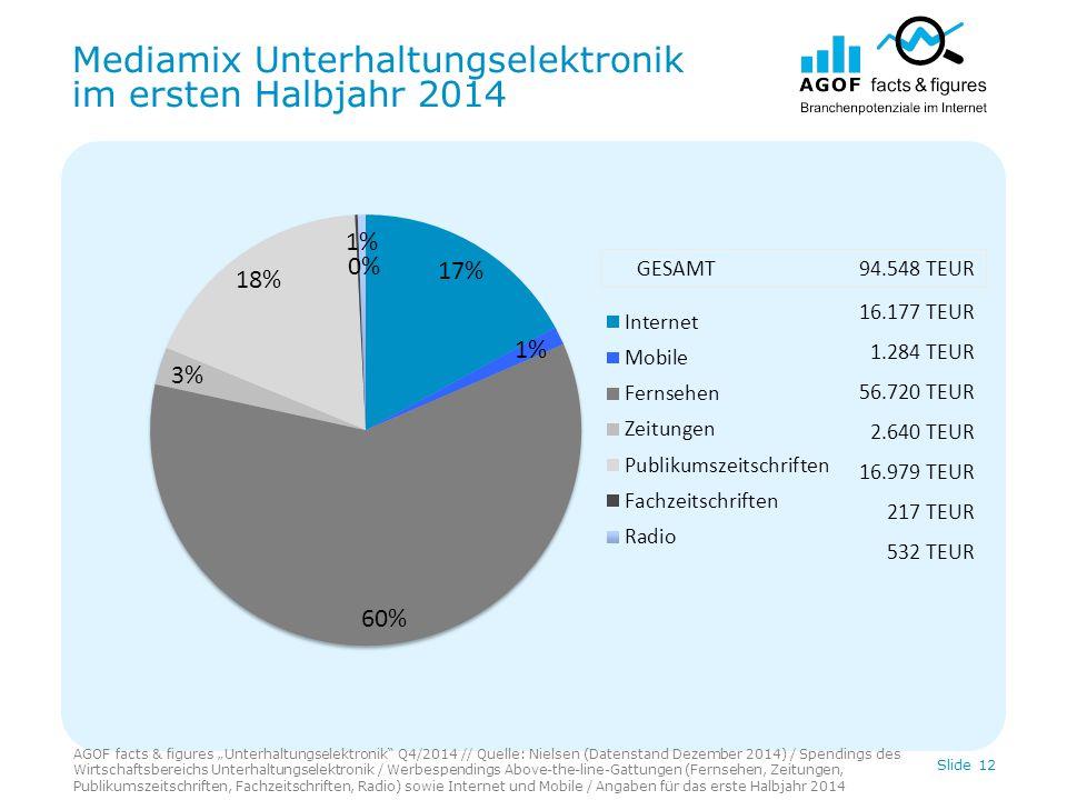 "Mediamix Unterhaltungselektronik im ersten Halbjahr 2014 AGOF facts & figures ""Unterhaltungselektronik"" Q4/2014 // Quelle: Nielsen (Datenstand Dezembe"