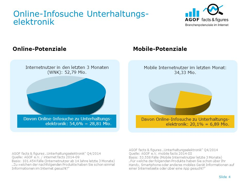 Online-Infosuche Unterhaltungs- elektronik Slide 4 Internetnutzer in den letzten 3 Monaten (WNK): 52,79 Mio. Mobile Internetnutzer im letzten Monat: 3