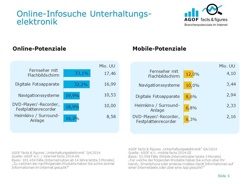 "Online-Infosuche Unterhaltungs- elektronik Slide 5 Online-PotenzialeMobile-Potenziale AGOF facts & figures ""Unterhaltungselektronik Q4/2014 Quelle: AGOF e.V."