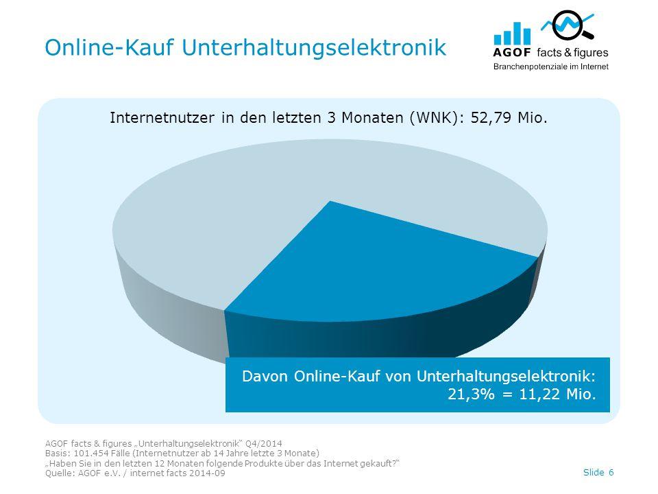"""Online-Kauf Unterhaltungselektronik AGOF facts & figures """"Unterhaltungselektronik"""" Q4/2014 Basis: 101.454 Fälle (Internetnutzer ab 14 Jahre letzte 3 M"""