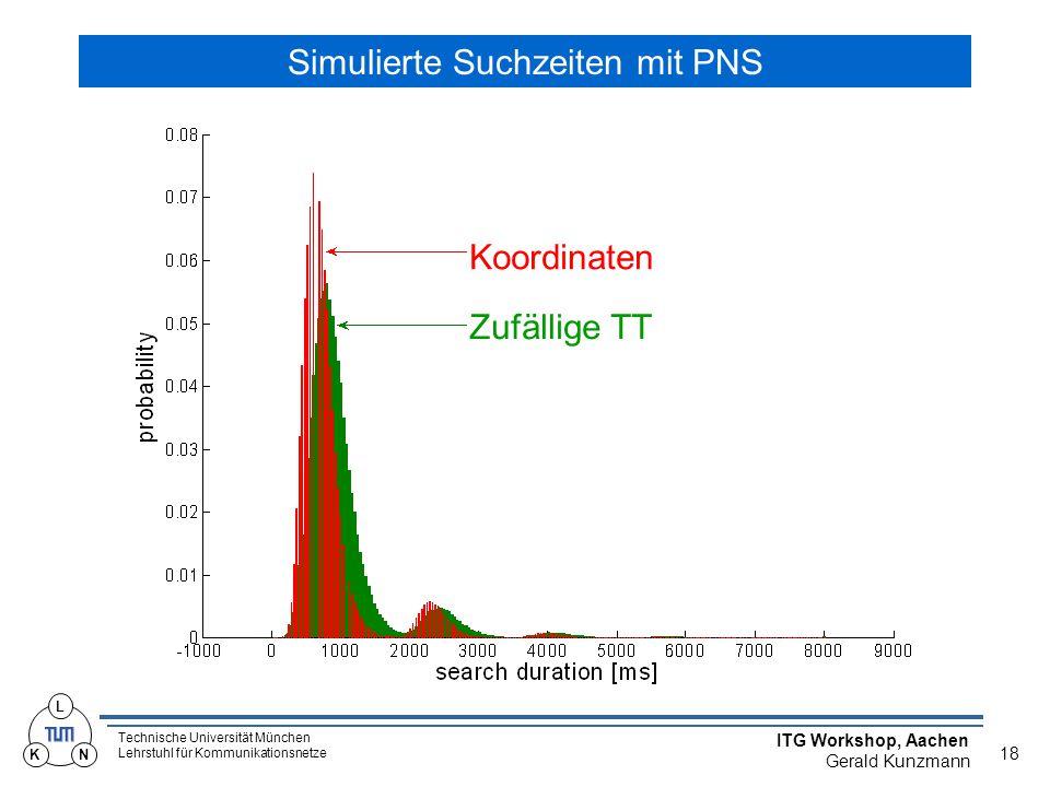 Technische Universität München Lehrstuhl für Kommunikationsnetze ITG Workshop, Aachen Gerald Kunzmann 18 L KN Simulierte Suchzeiten mit PNS Koordinaten Zufällige TT
