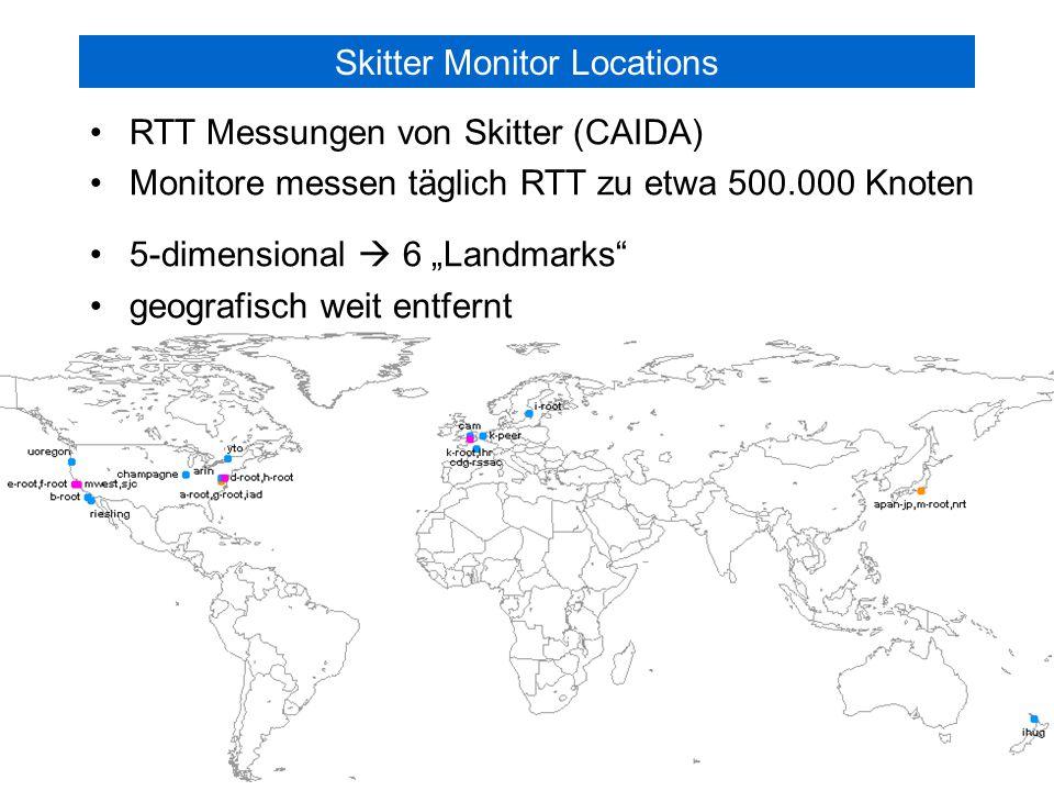 Technische Universität München Lehrstuhl für Kommunikationsnetze ITG Workshop, Aachen Gerald Kunzmann 9 L KN Bestimmung der Koordinaten der Monitor-Knoten d(N1,N2 ): gemessener Delay d'(N1,N2 ): berechneter Delay Minimierung von  () mit Downhill Simplex Methode b-root (US)d-root (US)i-root (UK)k-root (SE)nrt (JP)ihug (NZ) b-root (US)-68,882186,476172,536127,812185,123 d-root (US)68,882-118,98795,266208,739229,618 i-root (UK)186,476118,987-36,523315,139319,436 k-root (SE)172,53695,26636,523-275,874312,360 nrt (JP)127,812208,739315,139275,874-138,511 ihug (NZ)185,123229,618319,436312,360138,511-