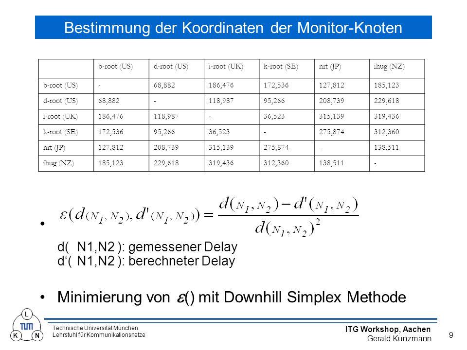 Technische Universität München Lehrstuhl für Kommunikationsnetze ITG Workshop, Aachen Gerald Kunzmann 10 L KN Bestimmung der Koordinaten Messung der RTT eines Knotens zu jedem Monitor Berechnung der Koordinaten erfolgt offline....
