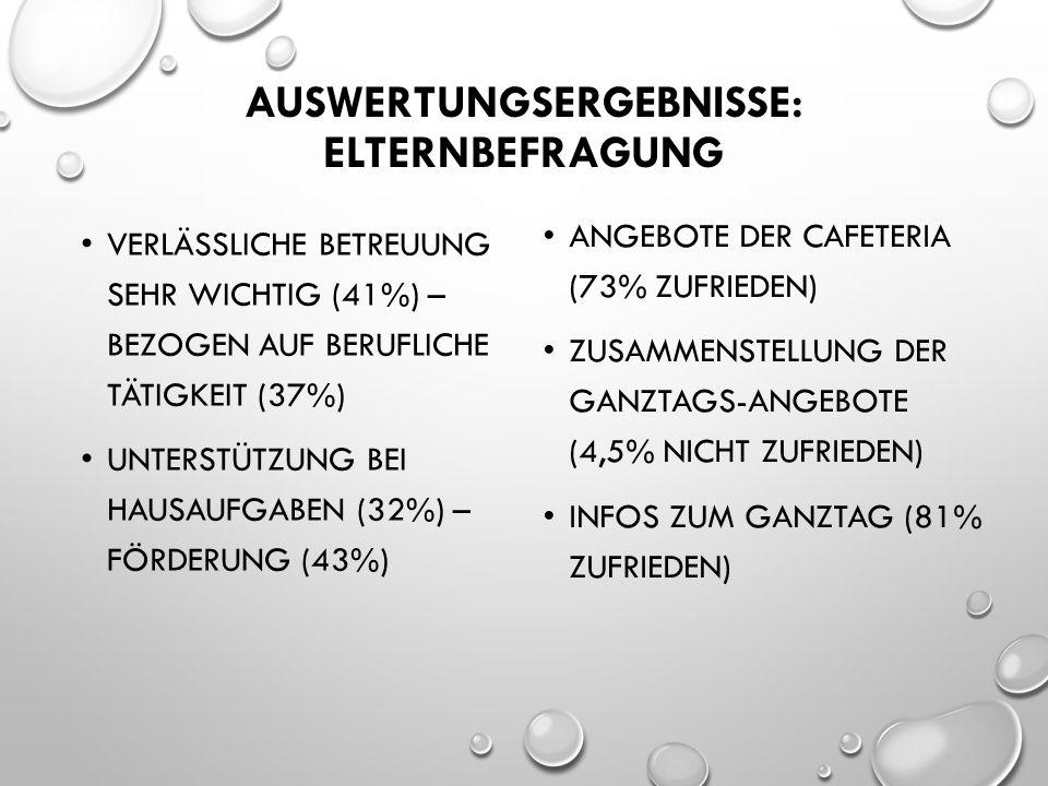 AUSWERTUNGSERGEBNISSE: ELTERNBEFRAGUNG VERLÄSSLICHE BETREUUNG SEHR WICHTIG (41%) – BEZOGEN AUF BERUFLICHE TÄTIGKEIT (37%) UNTERSTÜTZUNG BEI HAUSAUFGABEN (32%) – FÖRDERUNG (43%) ANGEBOTE DER CAFETERIA (73% ZUFRIEDEN) ZUSAMMENSTELLUNG DER GANZTAGS-ANGEBOTE (4,5% NICHT ZUFRIEDEN) INFOS ZUM GANZTAG (81% ZUFRIEDEN)