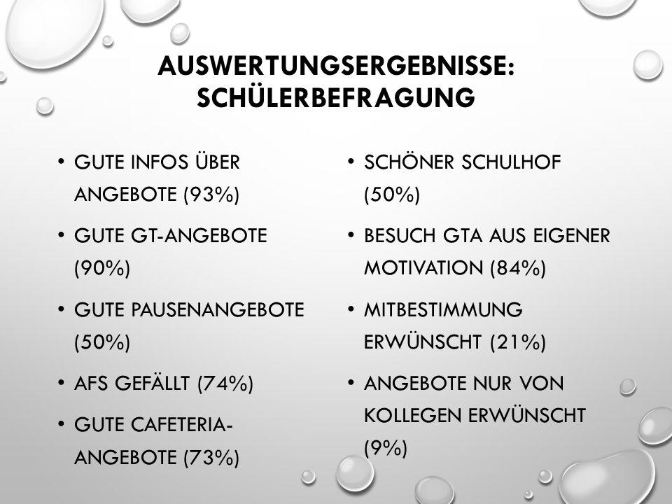 AUSWERTUNGSERGEBNISSE: SCHÜLERBEFRAGUNG GUTE INFOS ÜBER ANGEBOTE (93%) GUTE GT-ANGEBOTE (90%) GUTE PAUSENANGEBOTE (50%) AFS GEFÄLLT (74%) GUTE CAFETERIA- ANGEBOTE (73%) SCHÖNER SCHULHOF (50%) BESUCH GTA AUS EIGENER MOTIVATION (84%) MITBESTIMMUNG ERWÜNSCHT (21%) ANGEBOTE NUR VON KOLLEGEN ERWÜNSCHT (9%)