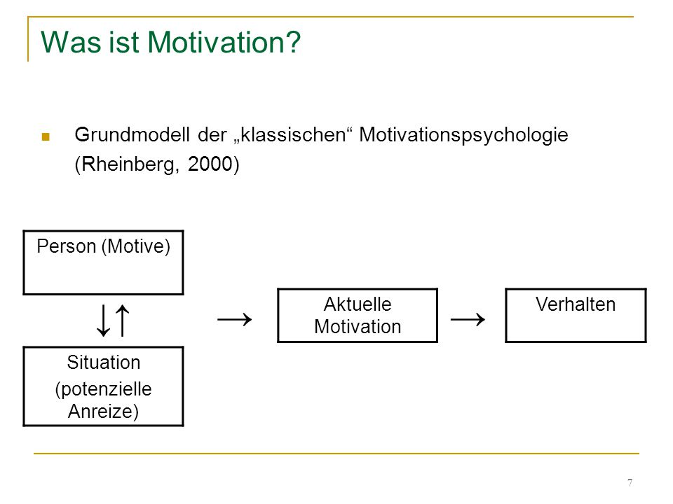 "7 Was ist Motivation? Grundmodell der ""klassischen"" Motivationspsychologie (Rheinberg, 2000) Person (Motive) Situation (potenzielle Anreize) Aktuelle"