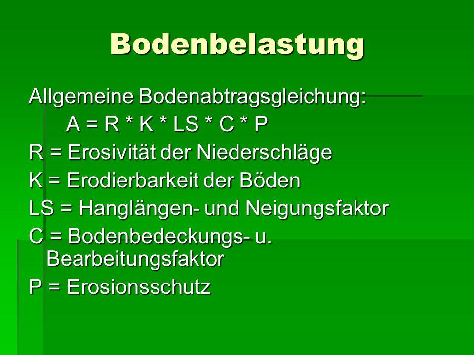 Bodenbelastung Allgemeine Bodenabtragsgleichung: A = R * K * LS * C * P R = Erosivität der Niederschläge K = Erodierbarkeit der Böden LS = Hanglängen- und Neigungsfaktor C = Bodenbedeckungs- u.