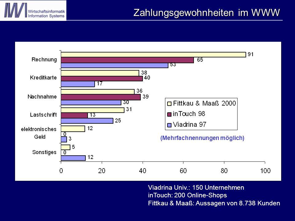 Zahlungsgewohnheiten im WWW % (Mehrfachnennungen möglich) Viadrina Univ.: 150 Unternehmen inTouch: 200 Online-Shops Fittkau & Maaß: Aussagen von 8.738