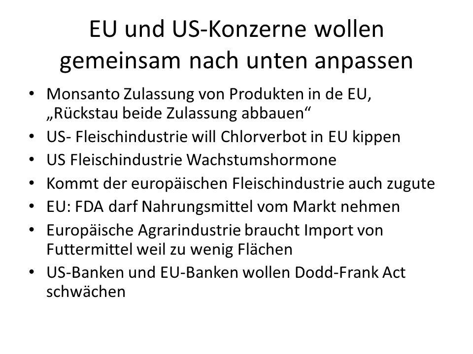 """EU und US-Konzerne wollen gemeinsam nach unten anpassen Monsanto Zulassung von Produkten in de EU, """"Rückstau beide Zulassung abbauen US- Fleischindustrie will Chlorverbot in EU kippen US Fleischindustrie Wachstumshormone Kommt der europäischen Fleischindustrie auch zugute EU: FDA darf Nahrungsmittel vom Markt nehmen Europäische Agrarindustrie braucht Import von Futtermittel weil zu wenig Flächen US-Banken und EU-Banken wollen Dodd-Frank Act schwächen"""
