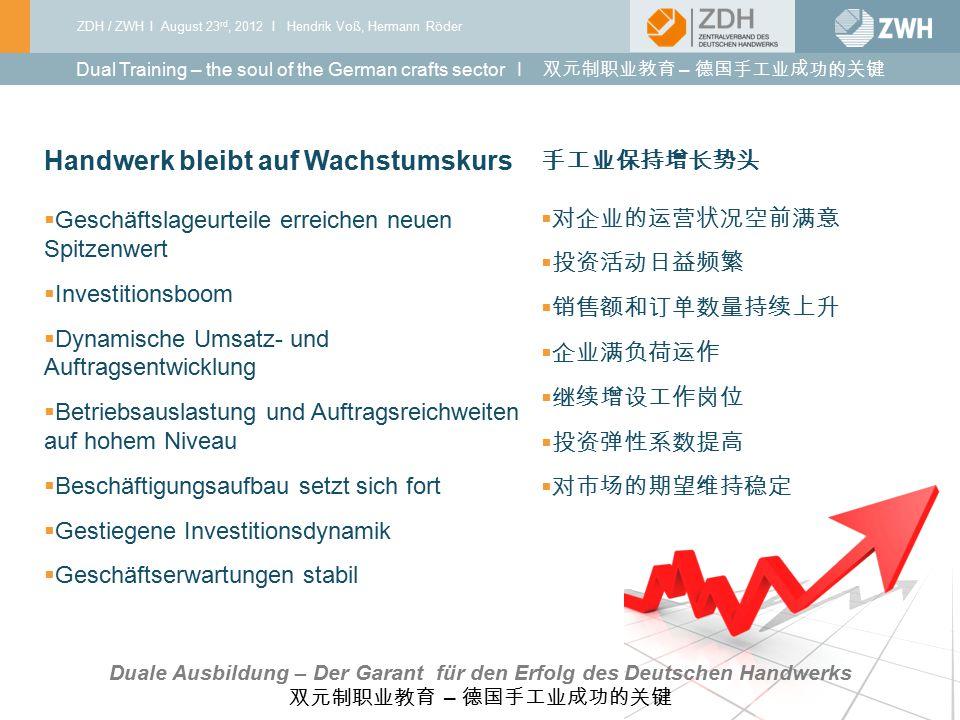 ZDH / ZWH I August 23 rd, 2012 I Hendrik Voß, Hermann Röder 03 I 2010 Handwerk bleibt auf Wachstumskurs  Geschäftslageurteile erreichen neuen Spitzen