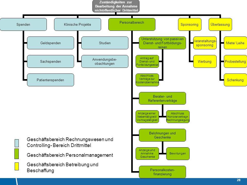 Innenrevision/ Antikorruptionsbeauftragte 28 Geschäftsbereich Rechnungswesen und Controlling- Bereich Drittmittel Geschäftsbereich Personalmanagement