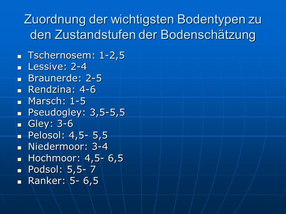 Zuordnung der wichtigsten Bodentypen zu den Zustandstufen der Bodenschätzung Tschernosem: 1-2,5 Tschernosem: 1-2,5 Lessive: 2-4 Lessive: 2-4 Braunerde: 2-5 Braunerde: 2-5 Rendzina: 4-6 Rendzina: 4-6 Marsch: 1-5 Marsch: 1-5 Pseudogley: 3,5-5,5 Pseudogley: 3,5-5,5 Gley: 3-6 Gley: 3-6 Pelosol: 4,5- 5,5 Pelosol: 4,5- 5,5 Niedermoor: 3-4 Niedermoor: 3-4 Hochmoor: 4,5- 6,5 Hochmoor: 4,5- 6,5 Podsol: 5,5- 7 Podsol: 5,5- 7 Ranker: 5- 6,5 Ranker: 5- 6,5