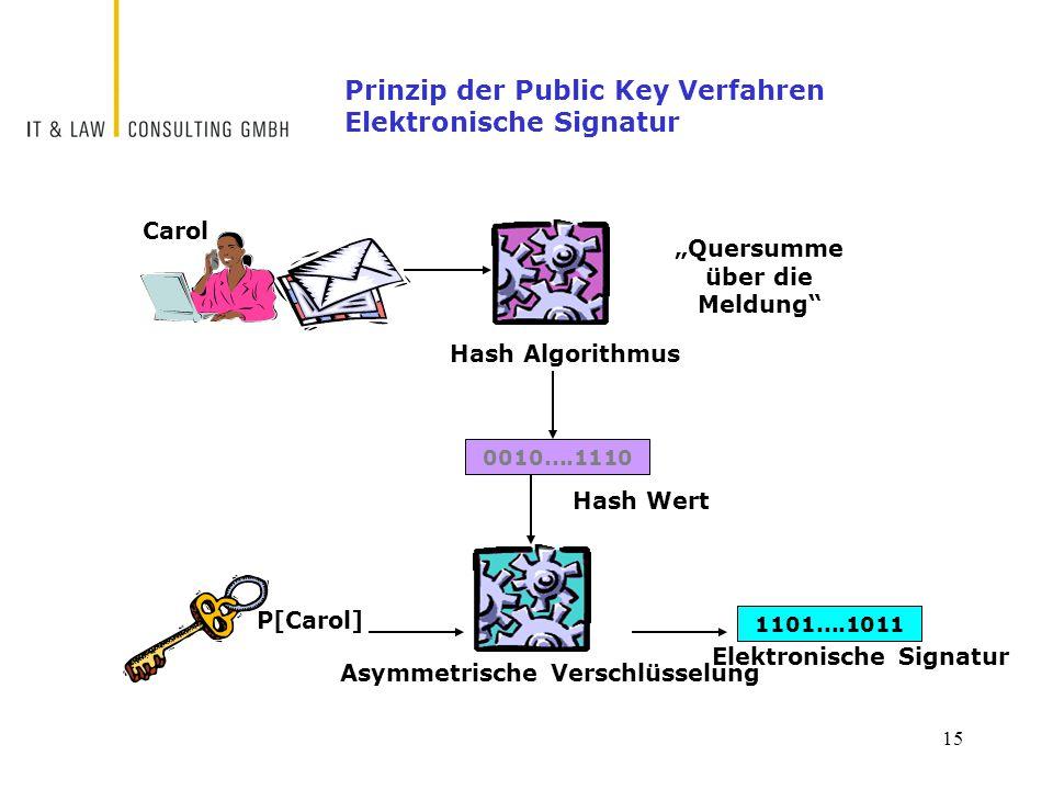 """15 Prinzip der Public Key Verfahren Elektronische Signatur P[Carol] 1101....1011 Elektronische Signatur Carol Asymmetrische Verschlüsselung Hash Algorithmus 0010....1110 Hash Wert """"Quersumme über die Meldung"""