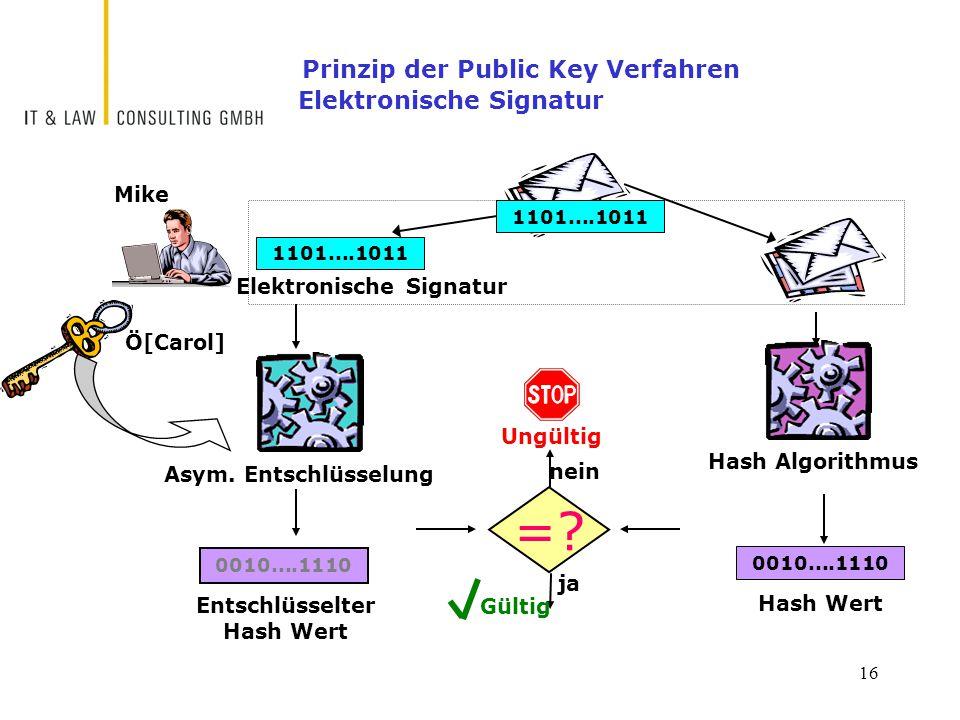 16 Prinzip der Public Key Verfahren Elektronische Signatur Mike Ö[Carol] 0010....1110 Entschlüsselter Hash Wert 0010....1110 Hash Wert Asym.