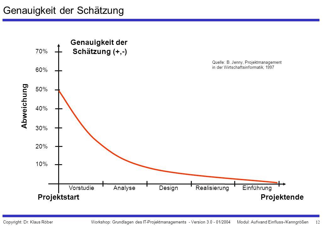 12 Workshop: Grundlagen des IT-Projektmanagements - Version 3.0 - 01/2004Modul: Aufwand Einfluss-/Kenngrößen Copyright: Dr. Klaus Röber Genauigkeit de
