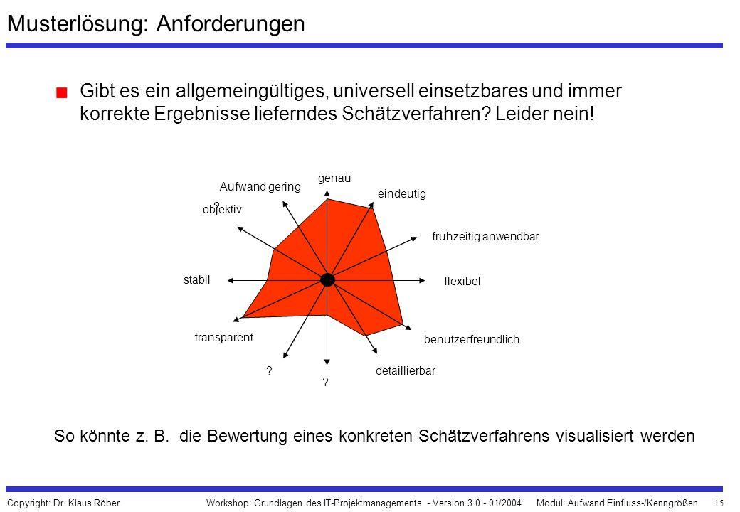 15 Workshop: Grundlagen des IT-Projektmanagements - Version 3.0 - 01/2004Modul: Aufwand Einfluss-/Kenngrößen Copyright: Dr. Klaus Röber Musterlösung:
