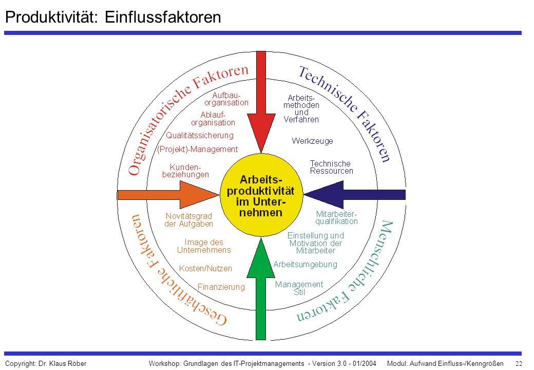 22 Workshop: Grundlagen des IT-Projektmanagements - Version 3.0 - 01/2004Modul: Aufwand Einfluss-/Kenngrößen Copyright: Dr. Klaus Röber Produktivität: