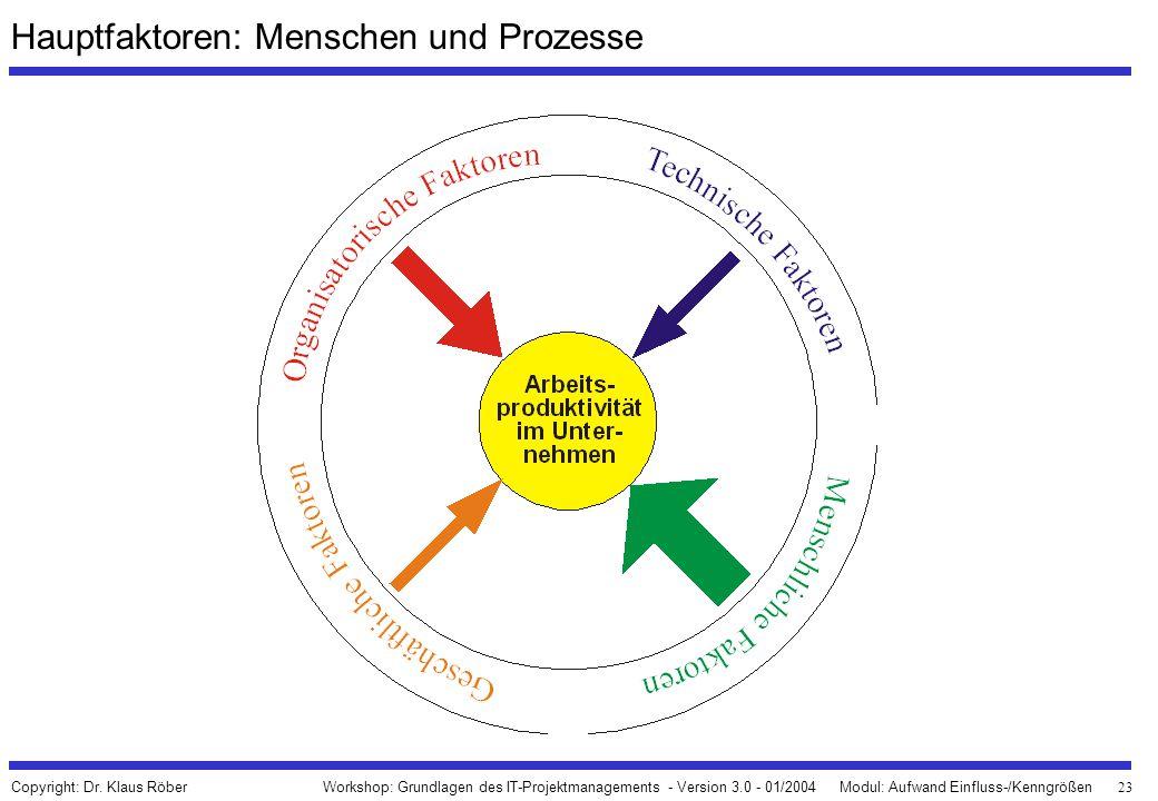23 Workshop: Grundlagen des IT-Projektmanagements - Version 3.0 - 01/2004Modul: Aufwand Einfluss-/Kenngrößen Copyright: Dr. Klaus Röber Hauptfaktoren: