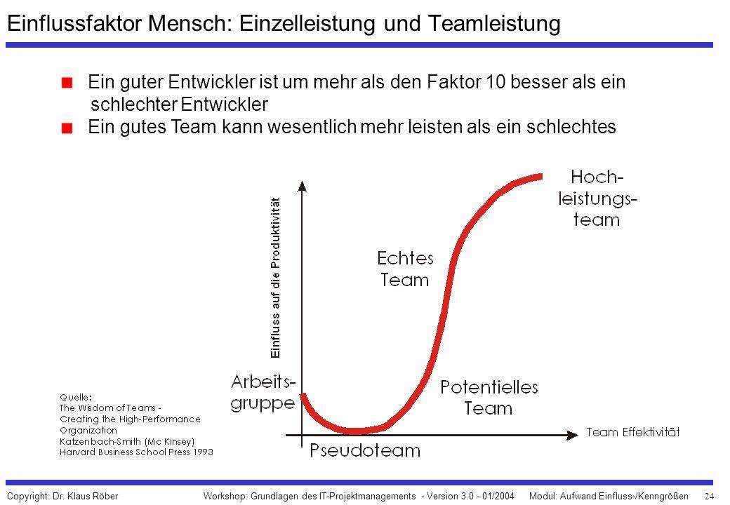 24 Workshop: Grundlagen des IT-Projektmanagements - Version 3.0 - 01/2004Modul: Aufwand Einfluss-/Kenngrößen Copyright: Dr. Klaus Röber Einflussfaktor