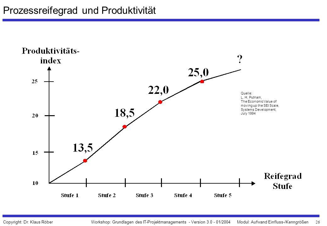 26 Workshop: Grundlagen des IT-Projektmanagements - Version 3.0 - 01/2004Modul: Aufwand Einfluss-/Kenngrößen Copyright: Dr. Klaus Röber Prozessreifegr