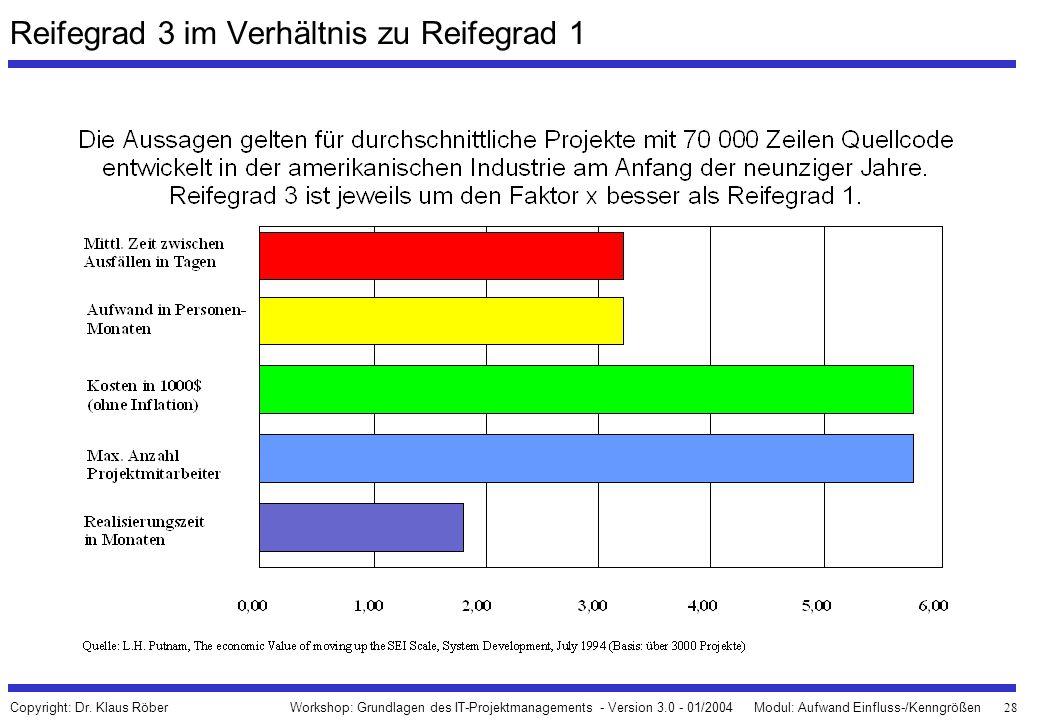 28 Workshop: Grundlagen des IT-Projektmanagements - Version 3.0 - 01/2004Modul: Aufwand Einfluss-/Kenngrößen Copyright: Dr. Klaus Röber Reifegrad 3 im