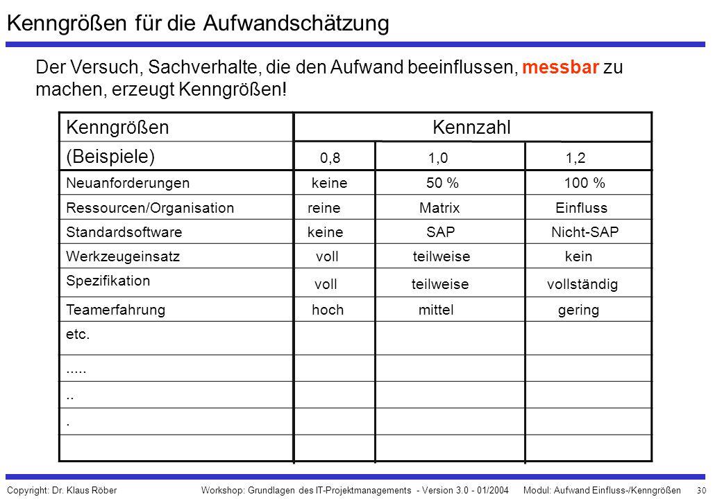30 Workshop: Grundlagen des IT-Projektmanagements - Version 3.0 - 01/2004Modul: Aufwand Einfluss-/Kenngrößen Copyright: Dr. Klaus Röber Kenngrößen für