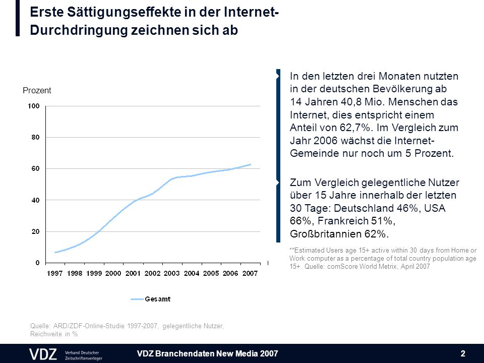 VDZ Branchendaten New Media 2007 2 Erste Sättigungseffekte in der Internet- Durchdringung zeichnen sich ab Quelle: ARD/ZDF-Online-Studie 1997-2007, gelegentliche Nutzer, Reichweite in % Prozent **Estimated Users age 15+ active within 30 days from Home or Work computer as a percentage of total country population age 15+.