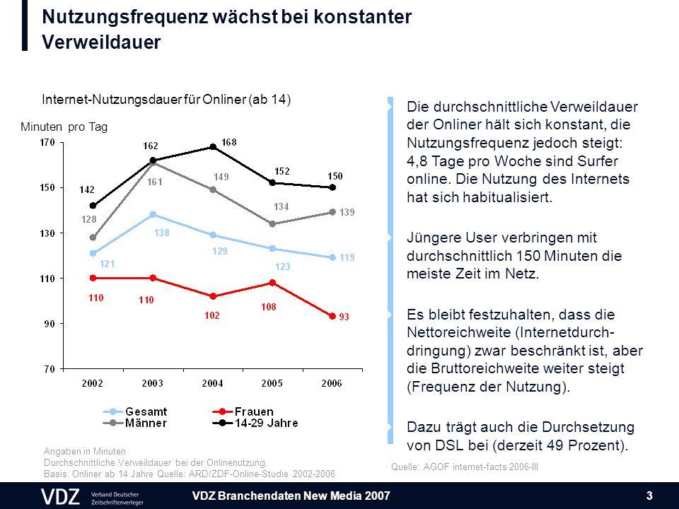 VDZ Branchendaten New Media 2007 3 Nutzungsfrequenz wächst bei konstanter Verweildauer Angaben in Minuten Durchschnittliche Verweildauer bei der Onlinenutzung, Basis: Onliner ab 14 Jahre Quelle: ARD/ZDF-Online-Studie 2002-2006 Minuten pro Tag Internet-Nutzungsdauer für Onliner (ab 14)  Die durchschnittliche Verweildauer der Onliner hält sich konstant, die Nutzungsfrequenz jedoch steigt: 4,8 Tage pro Woche sind Surfer online.