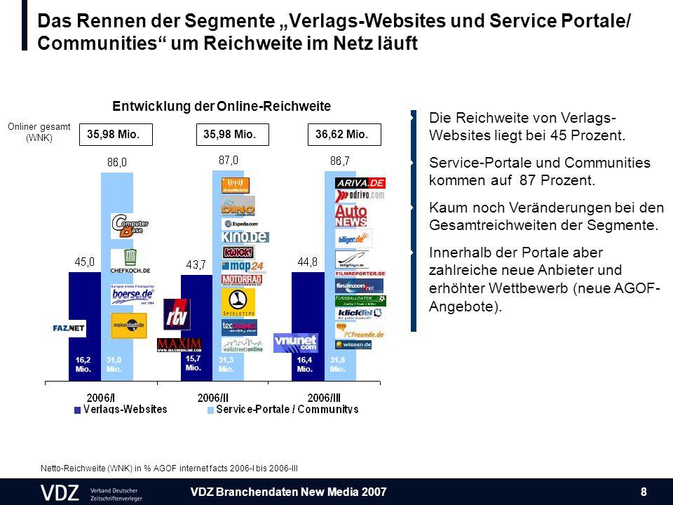 VDZ Branchendaten New Media 2007 8  Die Reichweite von Verlags- Websites liegt bei 45 Prozent.