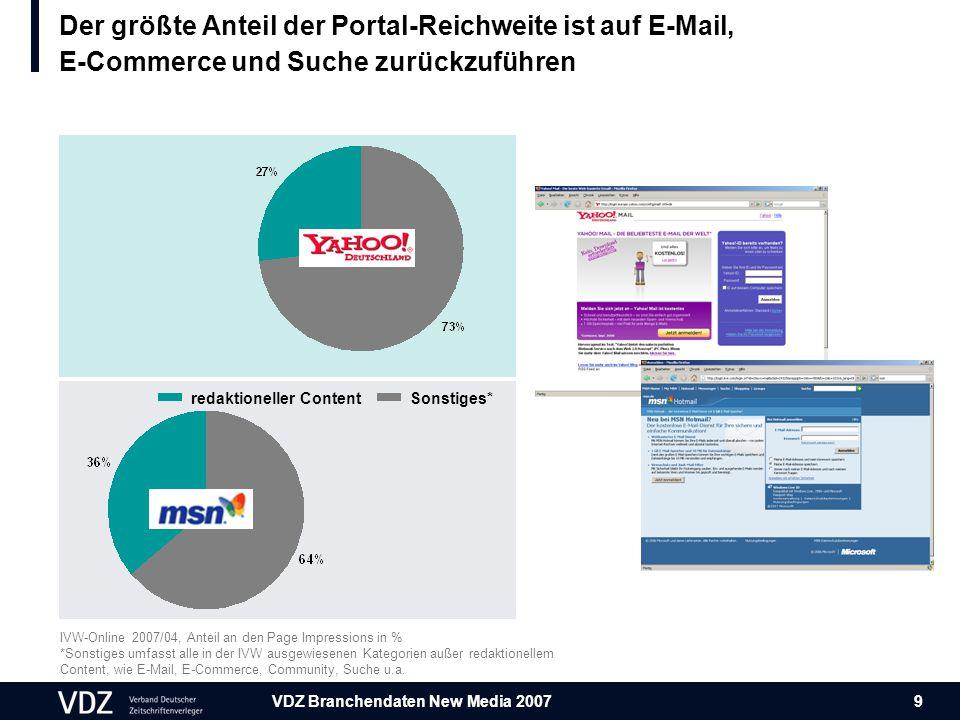 VDZ Branchendaten New Media 2007 9 IVW-Online 2007/04, Anteil an den Page Impressions in % *Sonstiges umfasst alle in der IVW ausgewiesenen Kategorien außer redaktionellem Content, wie E-Mail, E-Commerce, Community, Suche u.a.