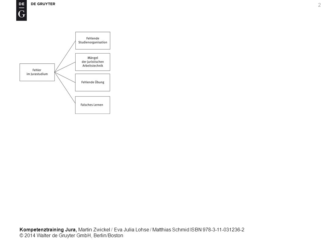 Kompetenztraining Jura, Martin Zwickel / Eva Julia Lohse / Matthias Schmid ISBN 978-3-11-031236-2 © 2014 Walter de Gruyter GmbH, Berlin/Boston 2