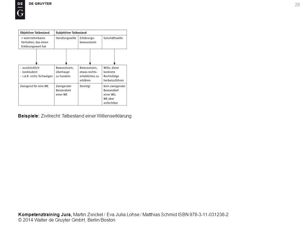 Kompetenztraining Jura, Martin Zwickel / Eva Julia Lohse / Matthias Schmid ISBN 978-3-11-031236-2 © 2014 Walter de Gruyter GmbH, Berlin/Boston 26 Beispiele: Zivilrecht: Tatbestand einer Willenserklärung