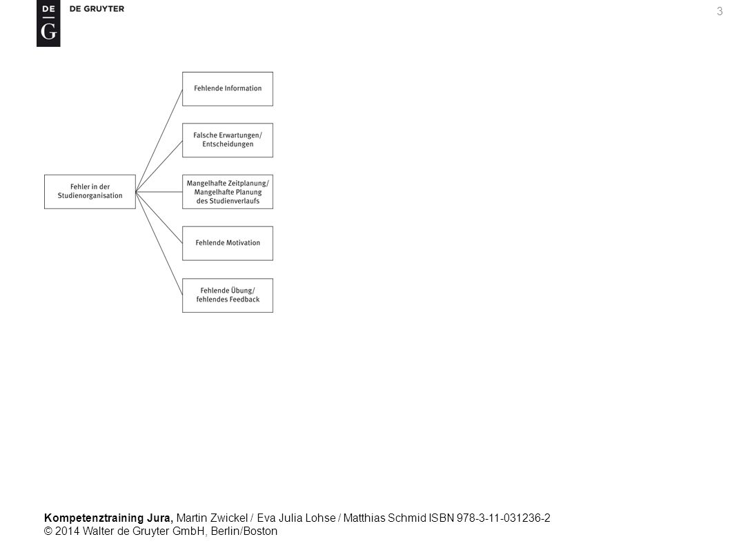 Kompetenztraining Jura, Martin Zwickel / Eva Julia Lohse / Matthias Schmid ISBN 978-3-11-031236-2 © 2014 Walter de Gruyter GmbH, Berlin/Boston 34