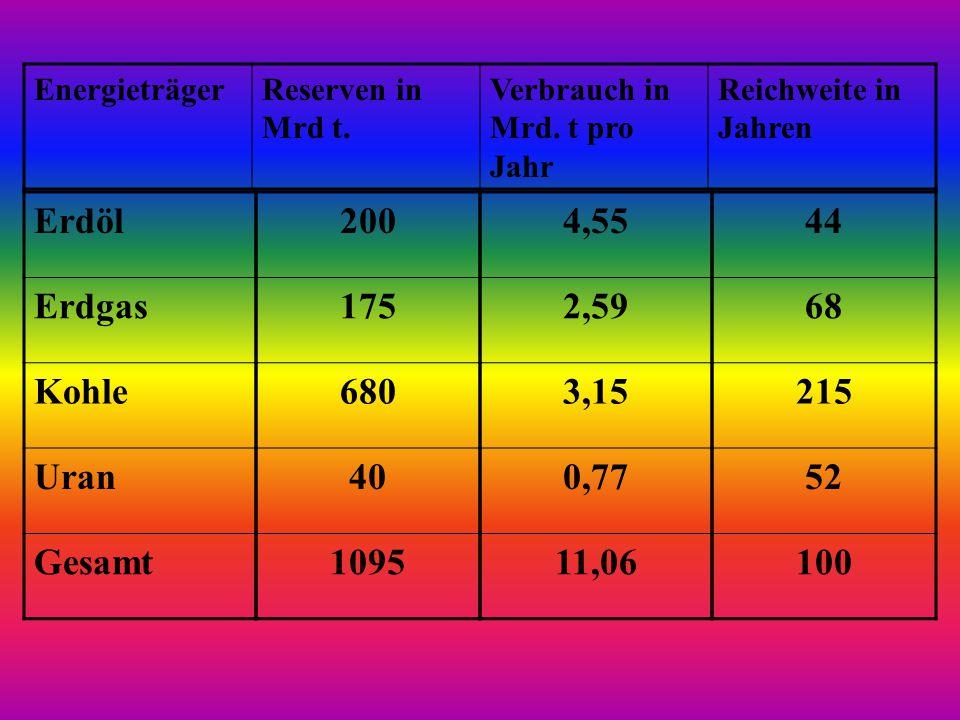 EnergieträgerReserven in Mrd t. Verbrauch in Mrd. t pro Jahr Reichweite in Jahren Erdöl Erdgas Kohle Uran Gesamt 200 175 680 40 1095 4,55 2,59 3,15 0,