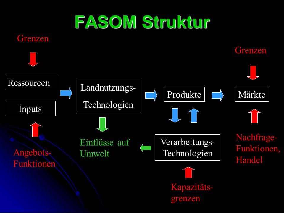 FASOM Struktur Ressourcen Landnutzungs- Technologien Verarbeitungs- Technologien ProdukteMärkte Inputs Grenzen Angebots- Funktionen Grenzen Nachfrage-