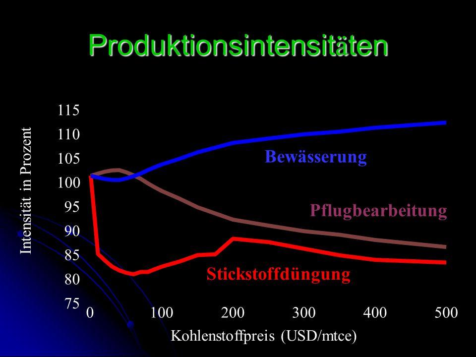 Produktionsintensit ä ten 75 80 85 90 95 100 105 110 115 0 100 200 300 400 500 Intensität in Prozent Kohlenstoffpreis (USD/mtce) Stickstoffdüngung Pfl