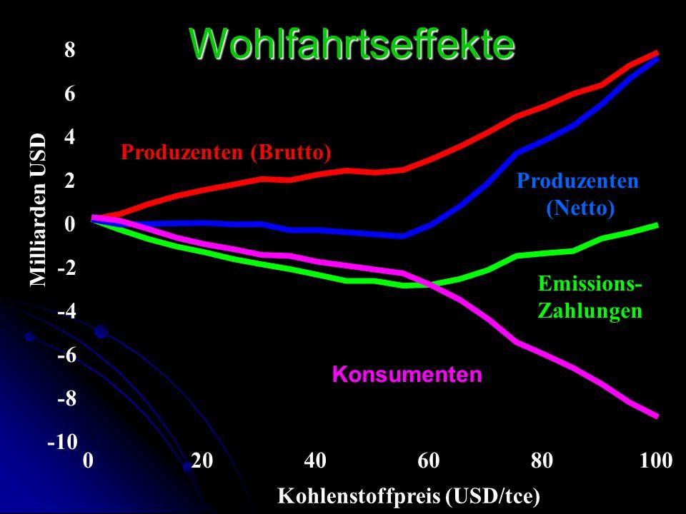 -10 -8 -6 -4 -2 0 2 4 6 8 020406080100 Milliarden USD Kohlenstoffpreis (USD/tce) Wohlfahrtseffekte Produzenten (Brutto) Emissions- Zahlungen Produzent