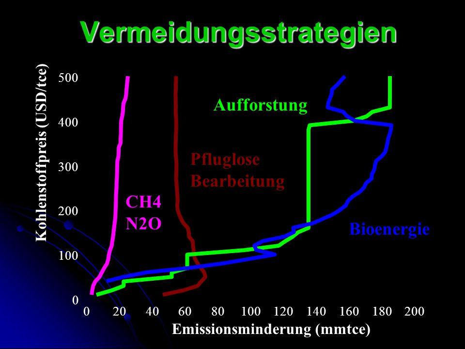 Vermeidungsstrategien 0 100 200 300 400 500 020406080100120140160180200 Kohlenstoffpreis (USD/tce) Emissionsminderung (mmtce) CH4 N2O Pfluglose Bearbe