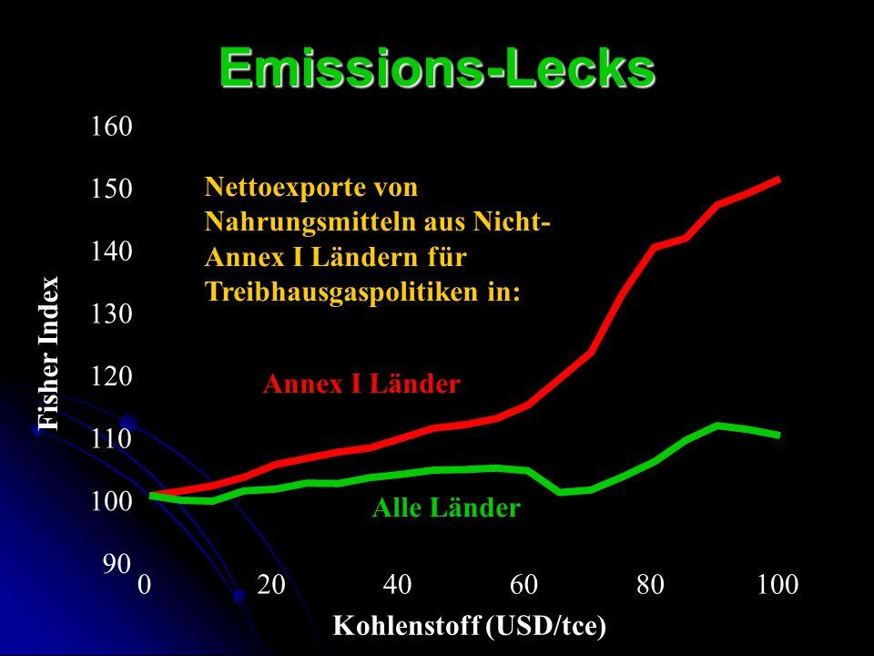 Emissions-Lecks 90 100 110 120 130 140 150 160 020406080100 Fisher Index Kohlenstoff (USD/tce) Annex I Länder Alle Länder Nettoexporte von Nahrungsmit