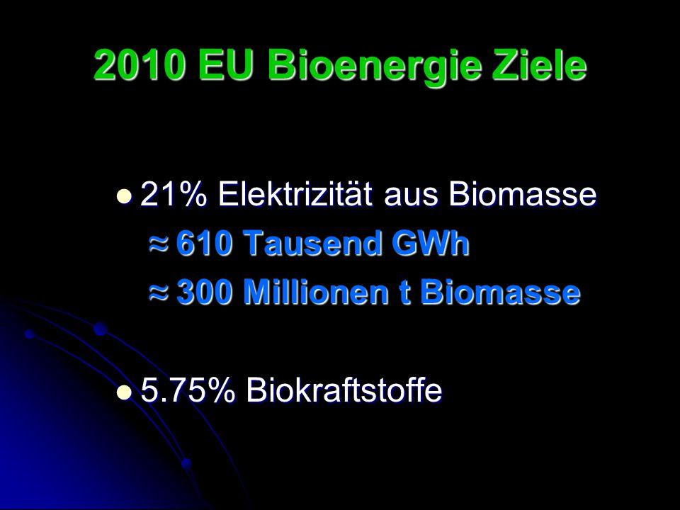 2010 EU Bioenergie Ziele 21% Elektrizität aus Biomasse 21% Elektrizität aus Biomasse ≈ 610 Tausend GWh ≈ 300 Millionen t Biomasse 5.75% Biokraftstoffe