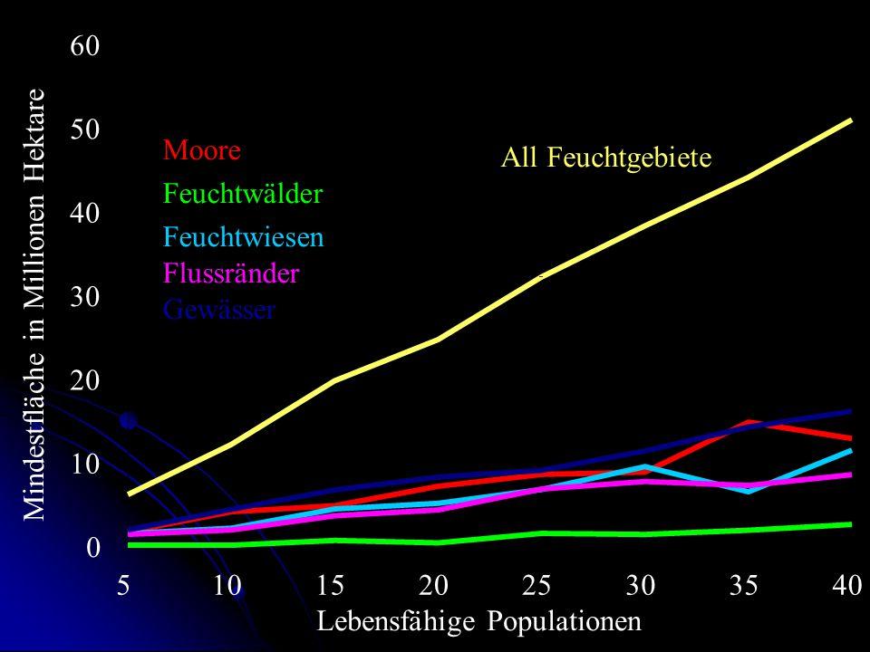 0 10 20 30 40 50 60 5 10 15 20 25 30 35 40 Mindestfläche in Millionen Hektare Lebensfähige Populationen Moore Feuchtwälder Feuchtwiesen Flussränder Ge