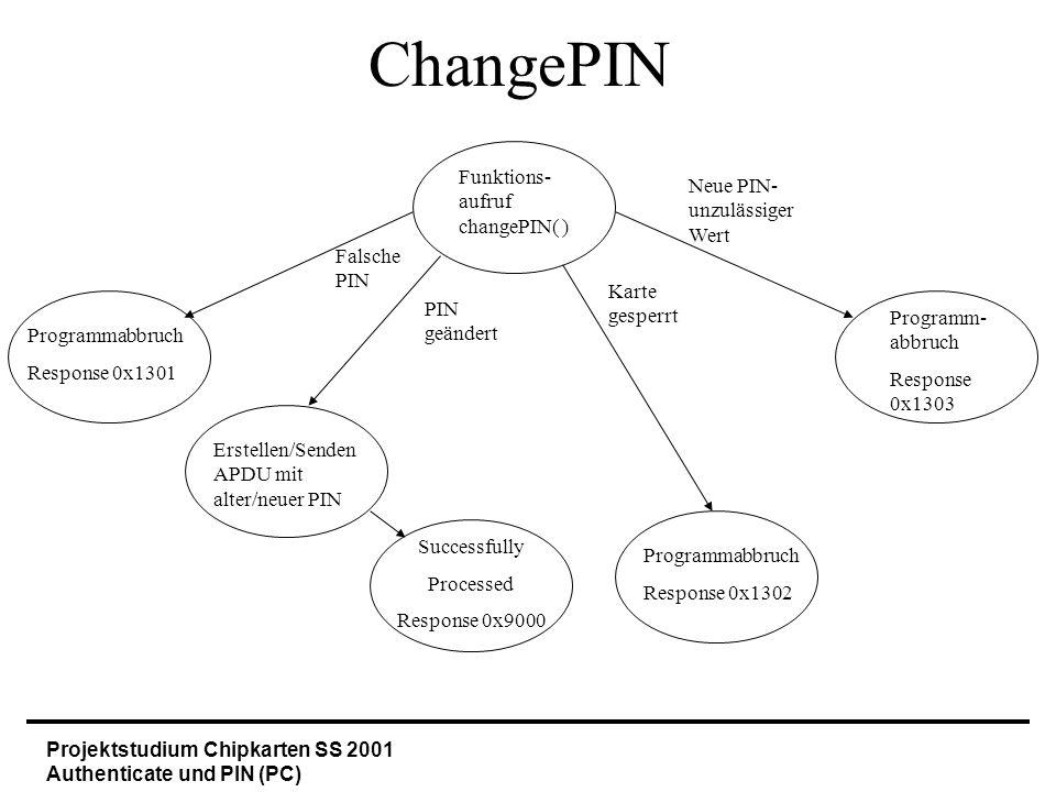 Projektstudium Chipkarten SS 2001 Authenticate und PIN (PC) ChangePIN Funktions- aufruf changePIN( ) Programmabbruch Response 0x1301 Successfully Proc