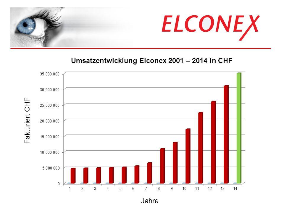 _____________________________________ Was bieten wir? Umsatzentwicklung Elconex 2001 – 2014 in CHF Fakturiert CHF Jahre